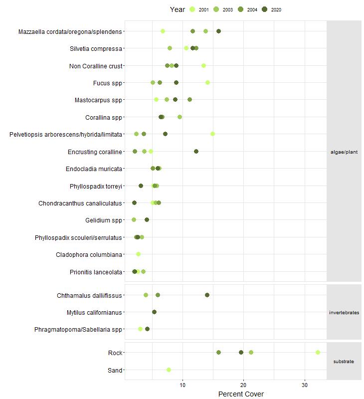 Andrew Molera Biodiversity Point Contact graph