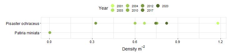 Bodega Biodiversity Swath graph