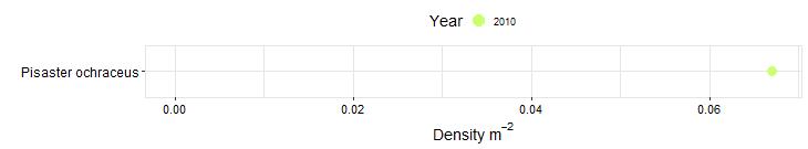 Bodega Head Biodiversity Swath graph