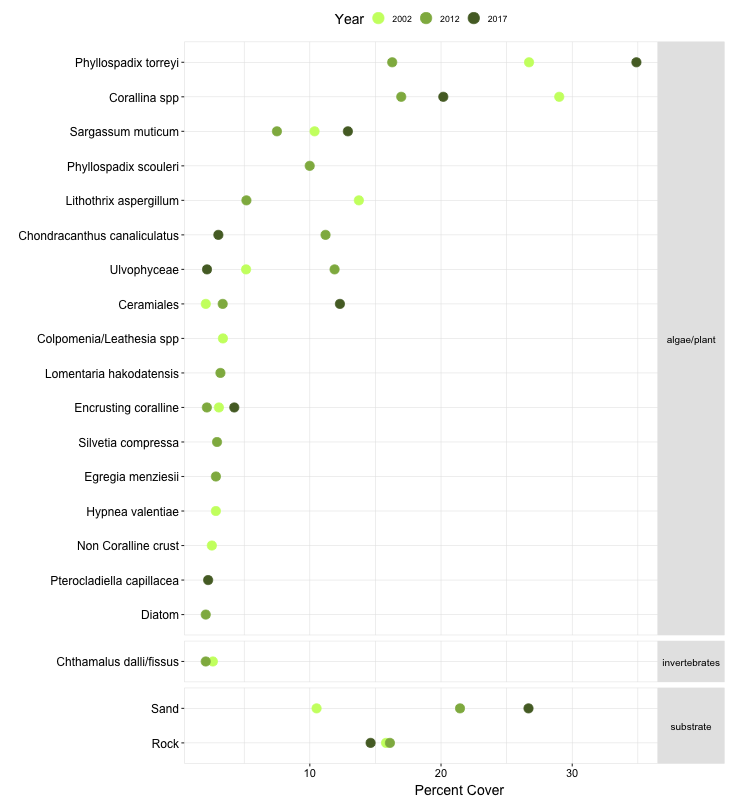 Cabrillo III Biodiversity Point Contact graph