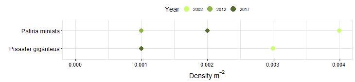 Cabrillo III Biodiversity Swath graph