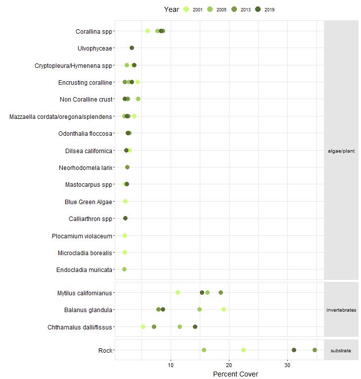 Cape Arago Biodiversity Point Contact graph
