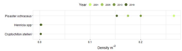 Cape Arago Biodiversity Swath graph