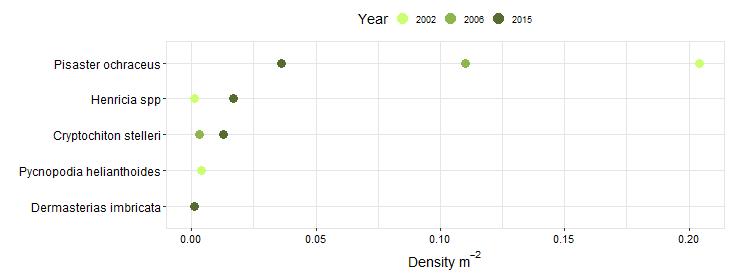 Cape Mendocino Biodiversity Swath graph