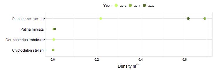 Del Mar Landing Biodiversity Swath graph