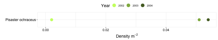 Fraser Cove Biodiversity Swath graph