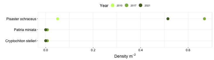 Gerstle Cove Biodiversity Swath graph