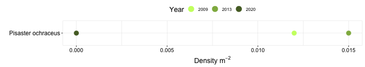 Heisler Park Biodiversity Swath graph