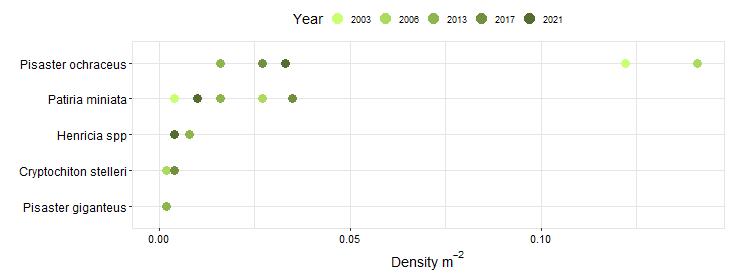 Hopkins Biodiversity Swath graph