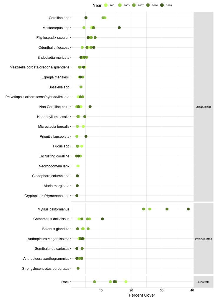 Kibesillah Hill Biodiversity Point Contact graph