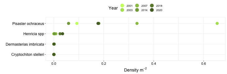 Kibesillah Hill Biodiversity Swath graph