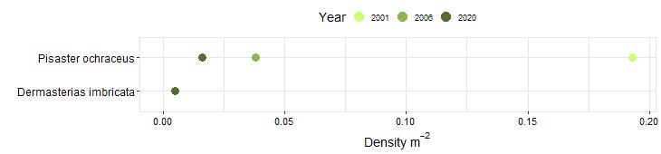 Landing Cove Biodiversity Swath graph