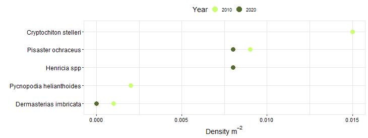 Moat Creek Biodiversity Swath graph