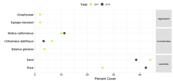 Mussel Shoals Biodiversity Point Contact graph