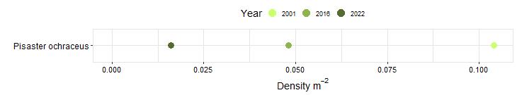 Mussel Shoals Biodiversity Swath graph