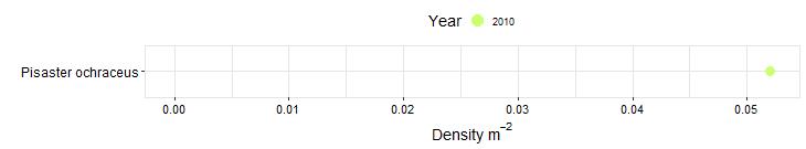North Jenner Beach Biodiversity Swath graph