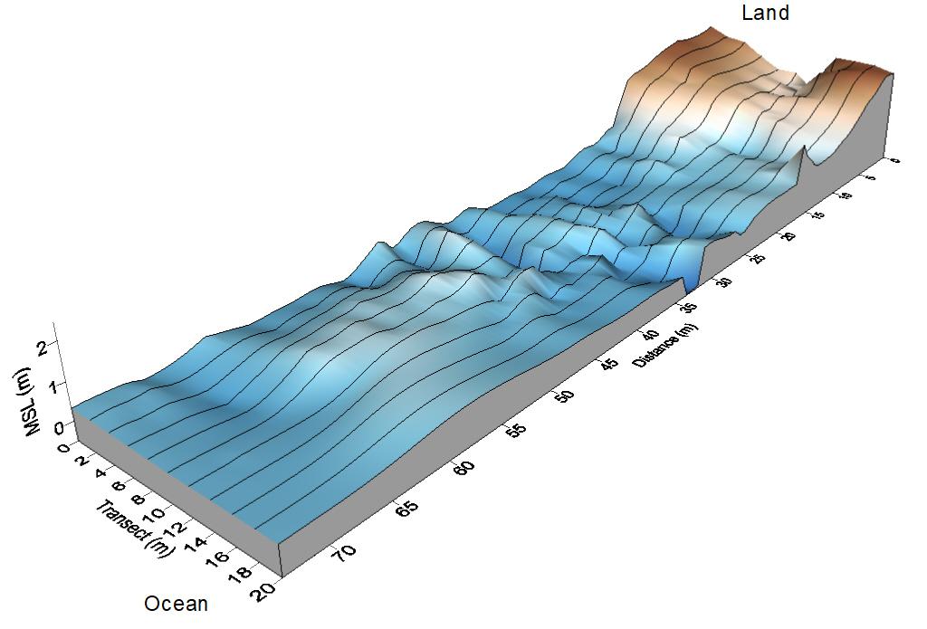 Otter Rock Creek Topo Map