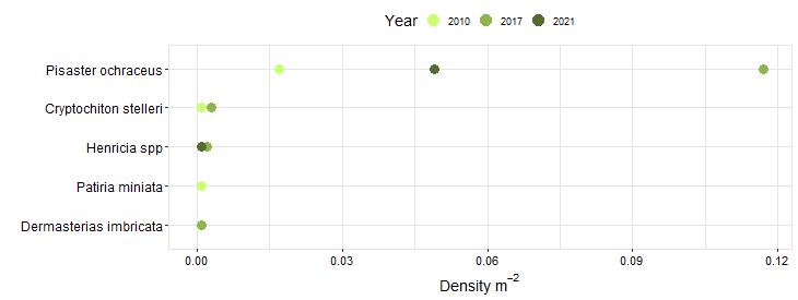 Point Arena Biodiversity Swath graph