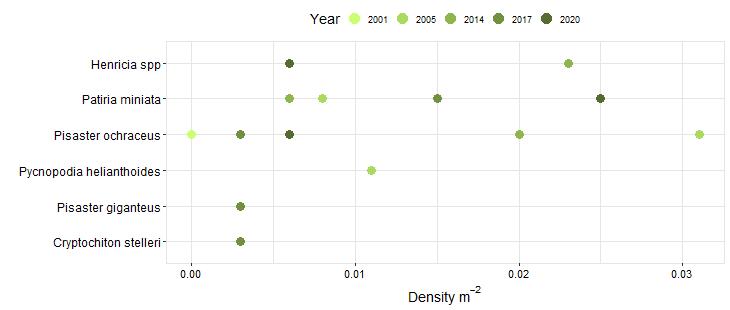 Point Lobos Biodiversity Swath graph