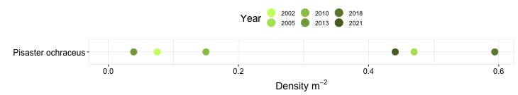 Santa Maria Creek Biodiversity Swath graph