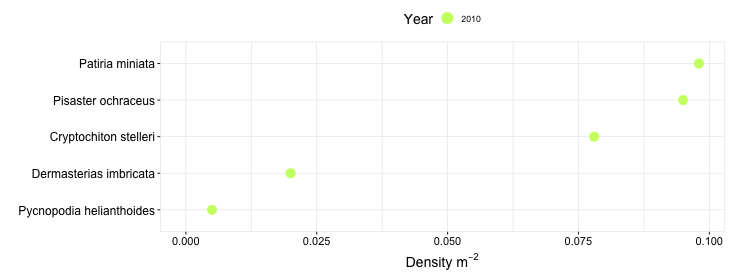 Windermere Point Biodiversity Swath graph
