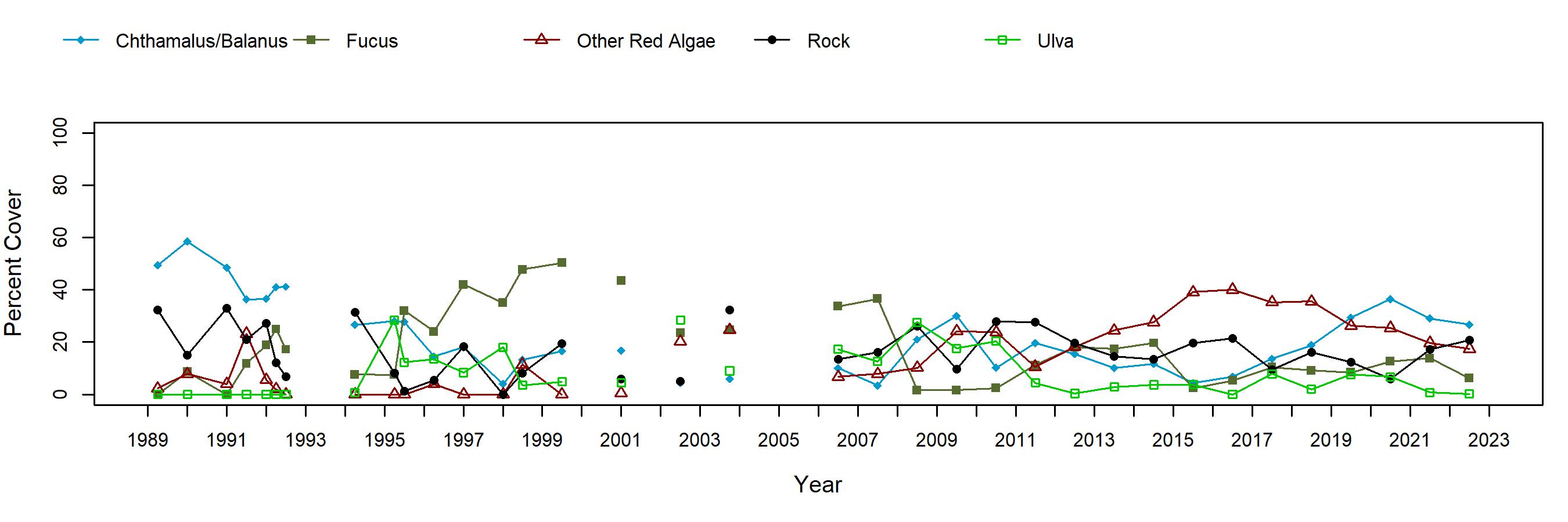 Alcatraz barnacle motiles trend plot