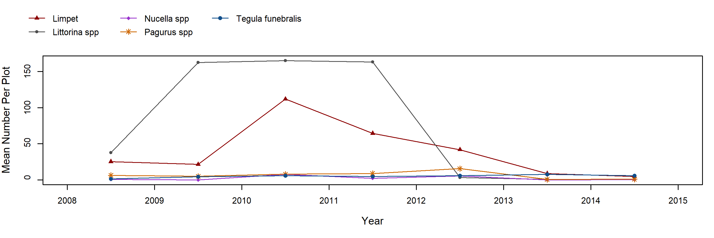 Alcatraz Fucus motiles trend plot