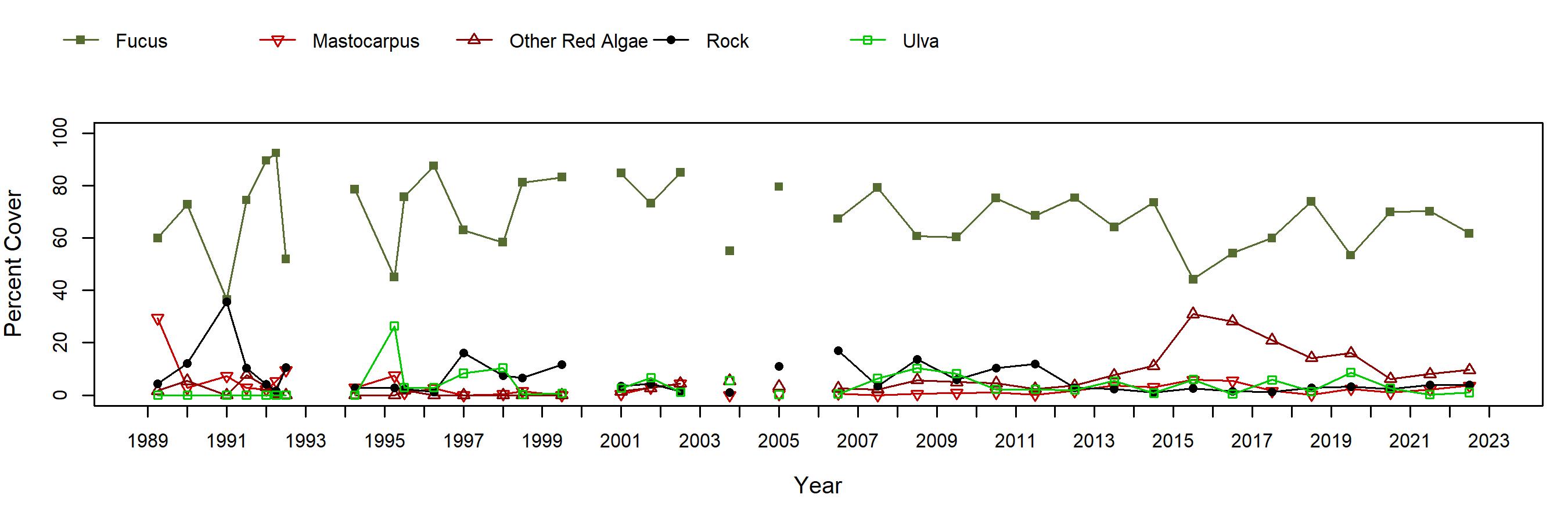 Alcatraz Fucus trend plot