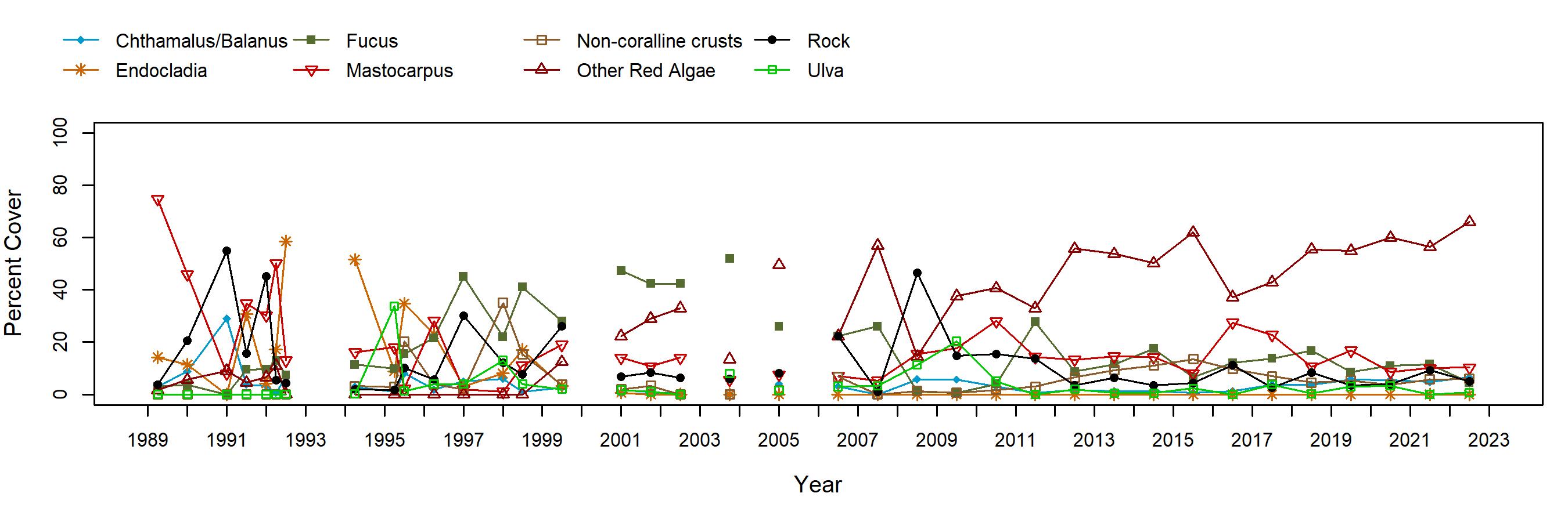 Alcatraz Mastocarpus trend plot