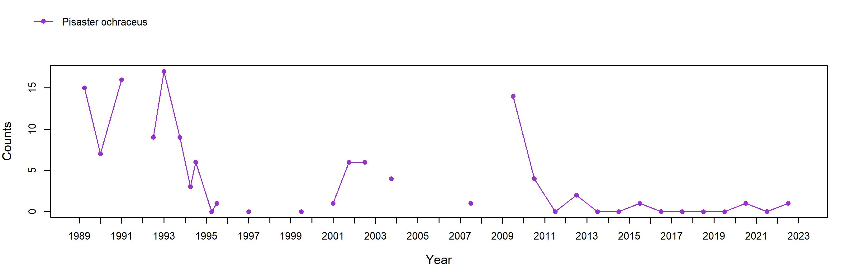 Alcatraz Pisaster trend plot