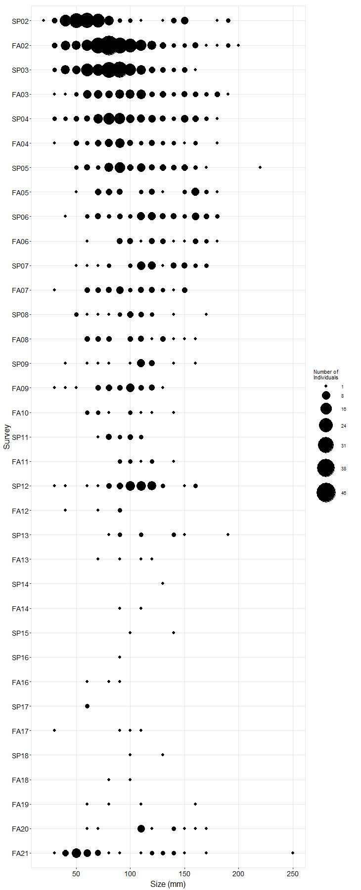 Alegria Pisaster size plot
