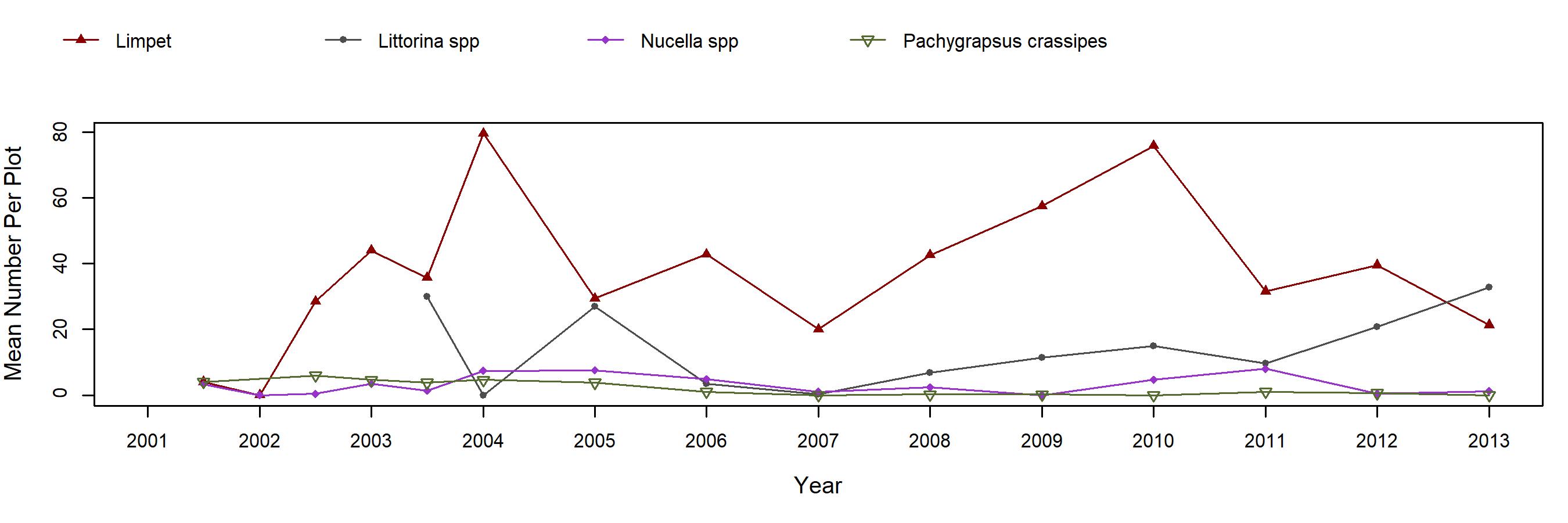 Alegria Pollicipes trend plot