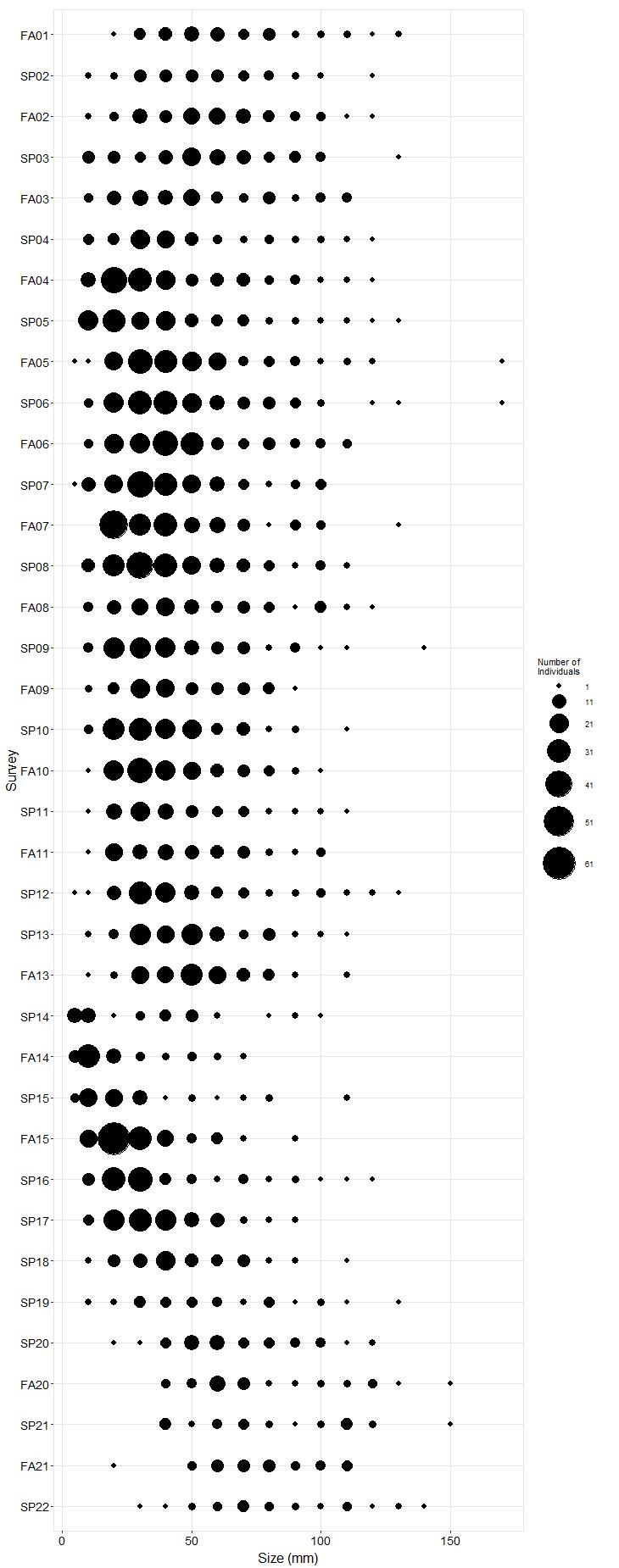 Andrew Molera Pisaster size plot