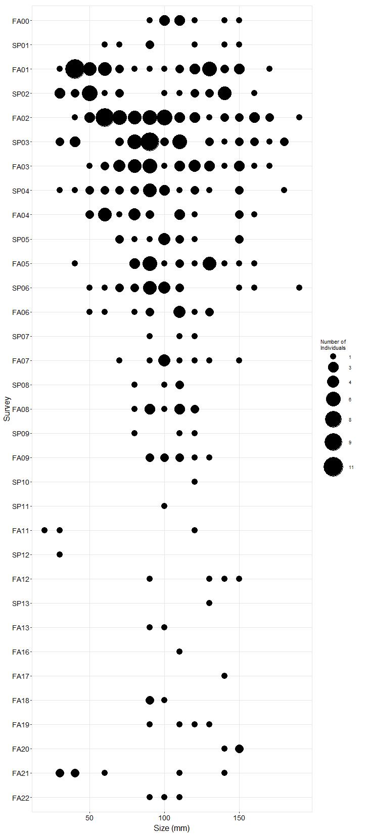 Arroyo Hondo Pisaster size plot