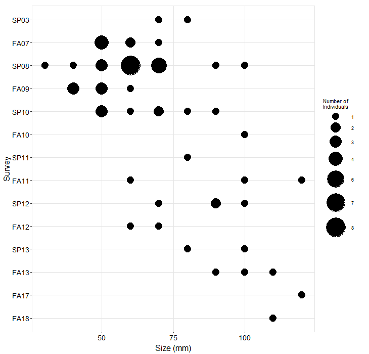 Bird Rock Pisaster size plot