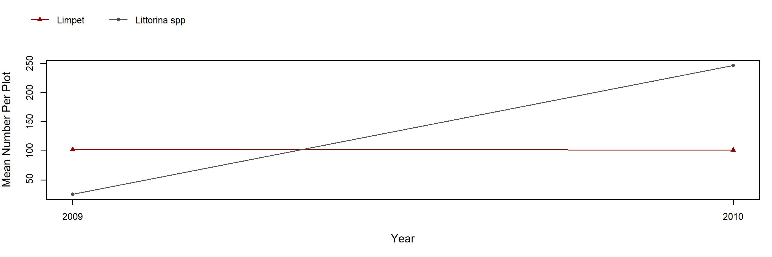 Bird Rock Pollicipes trend plot
