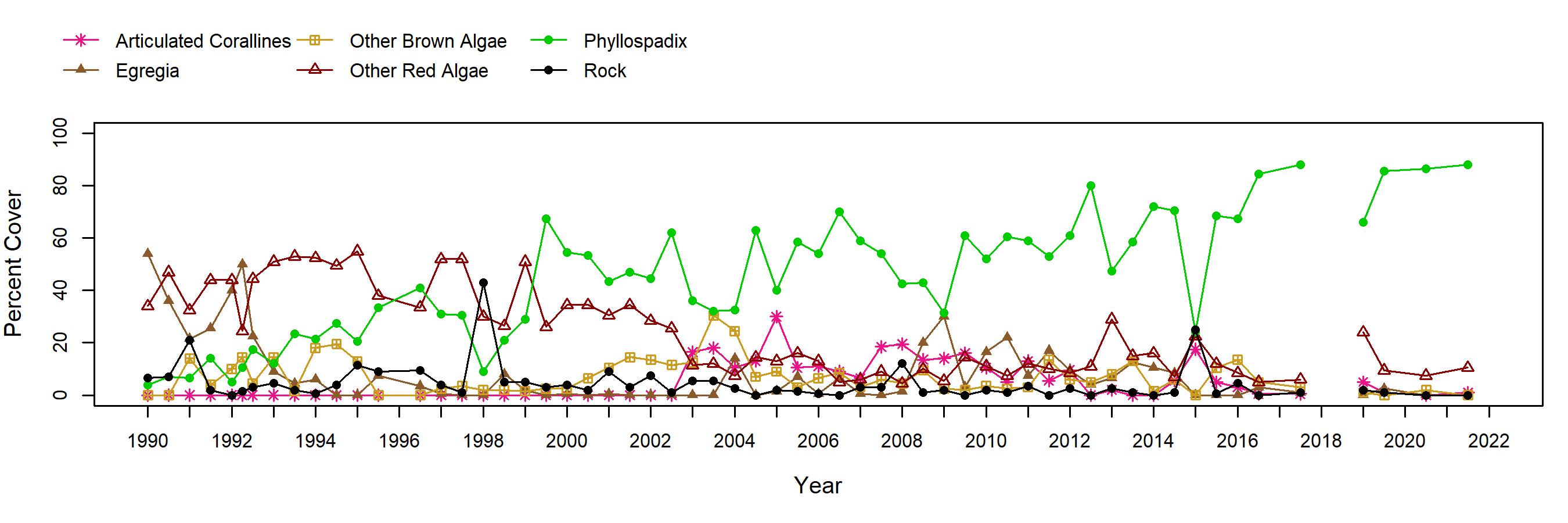 Cabrillo III Egregia trend plot