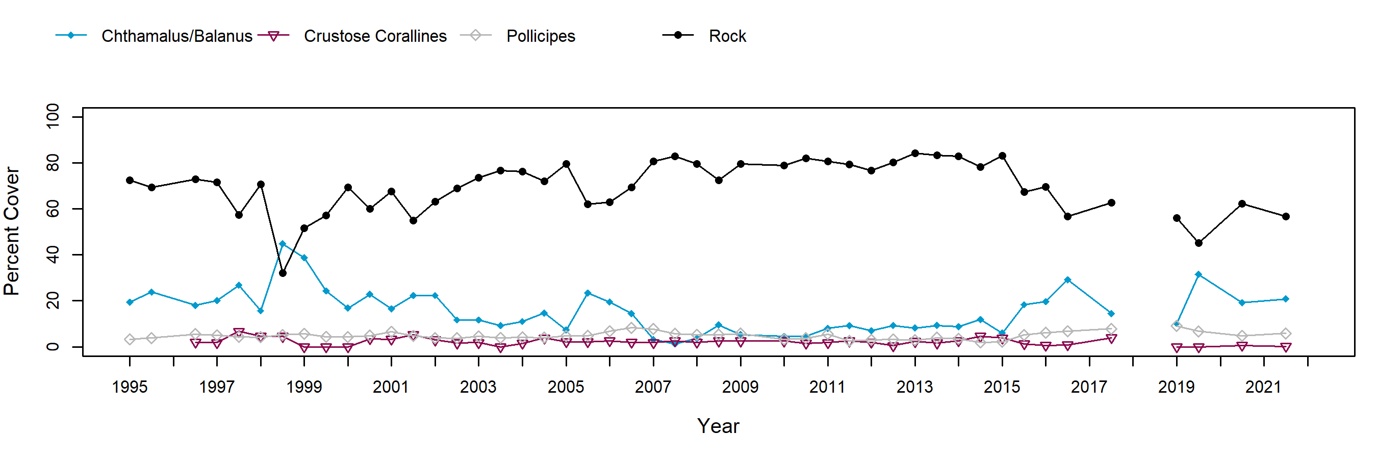 Cabrillo III Pollicipes trend plot