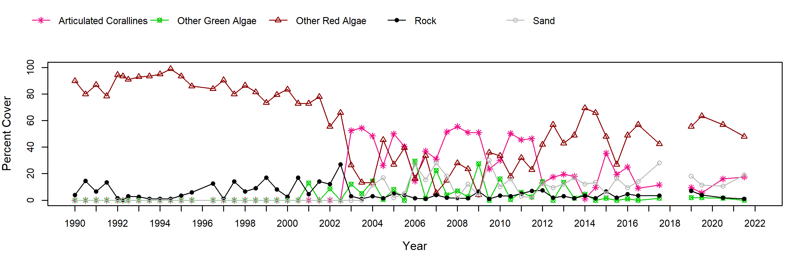 Cabrillo III red algal turf trend plot