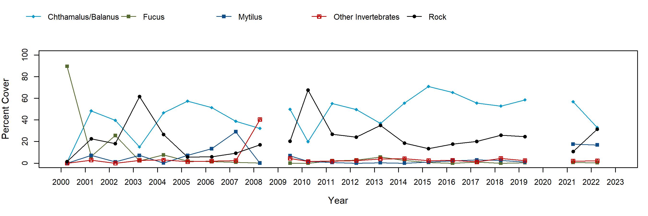 Cape Arago Fucus trend plot