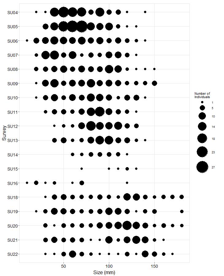 Cape Mendocino Pisaster size plot