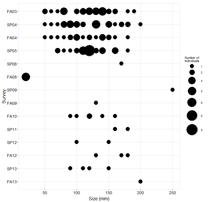 Cardiff Reef Pisaster size plot