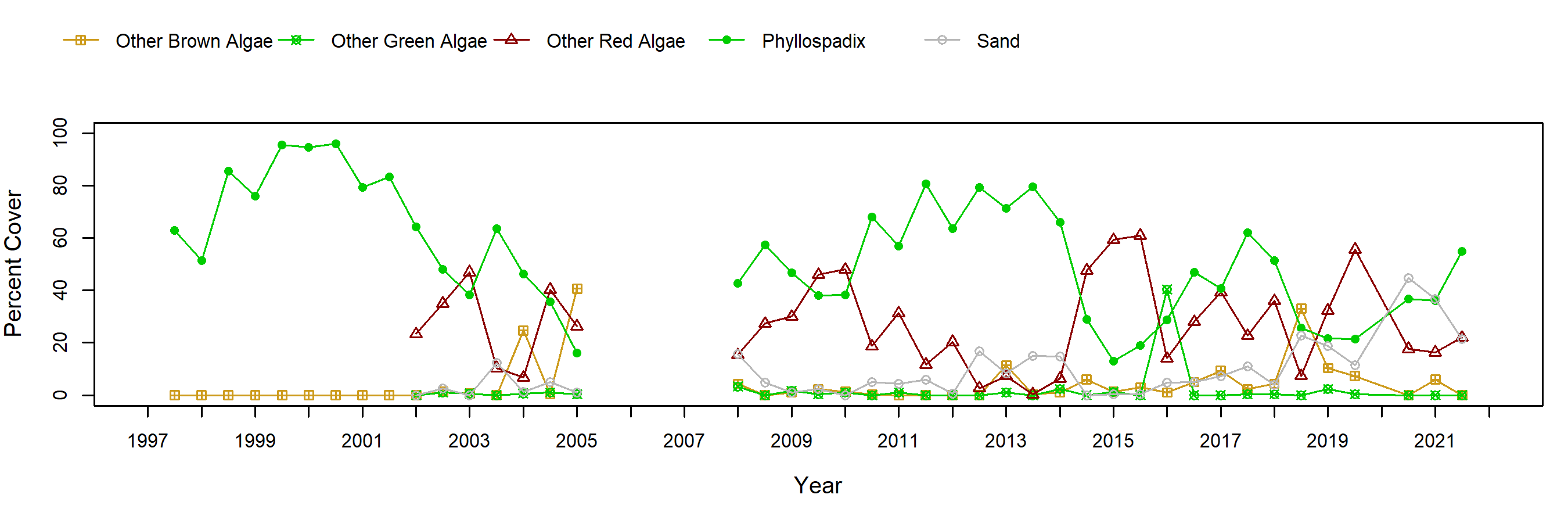 Cardiff Reef surfgrass trend plot