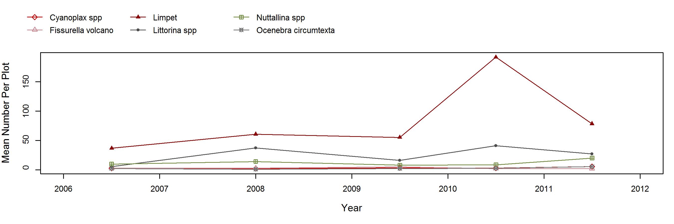 Cat Rock Endocladia trend plot
