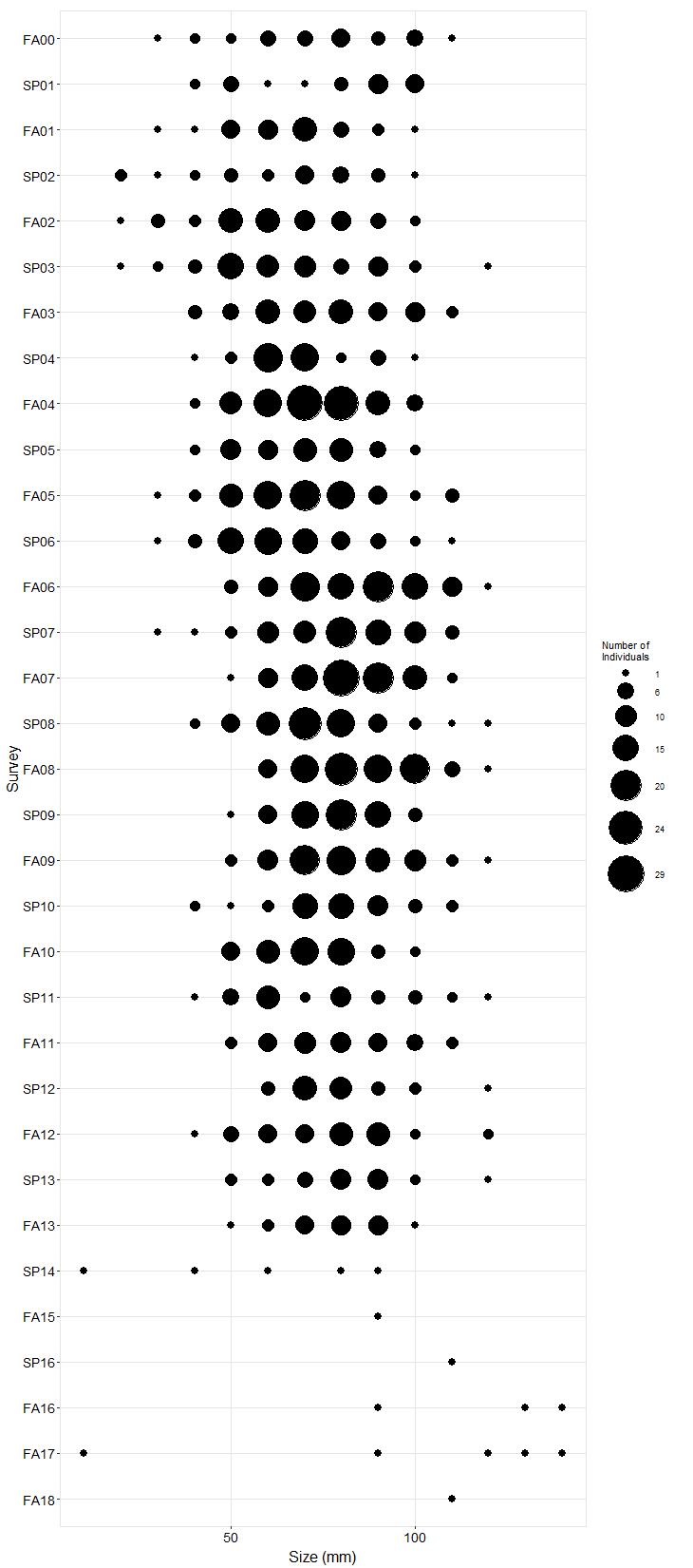 Cayucos Pisaster size plot