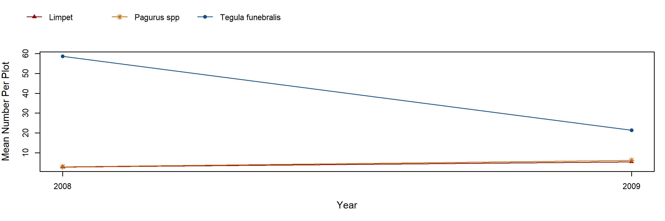 China Rocks Silvetia trend plot