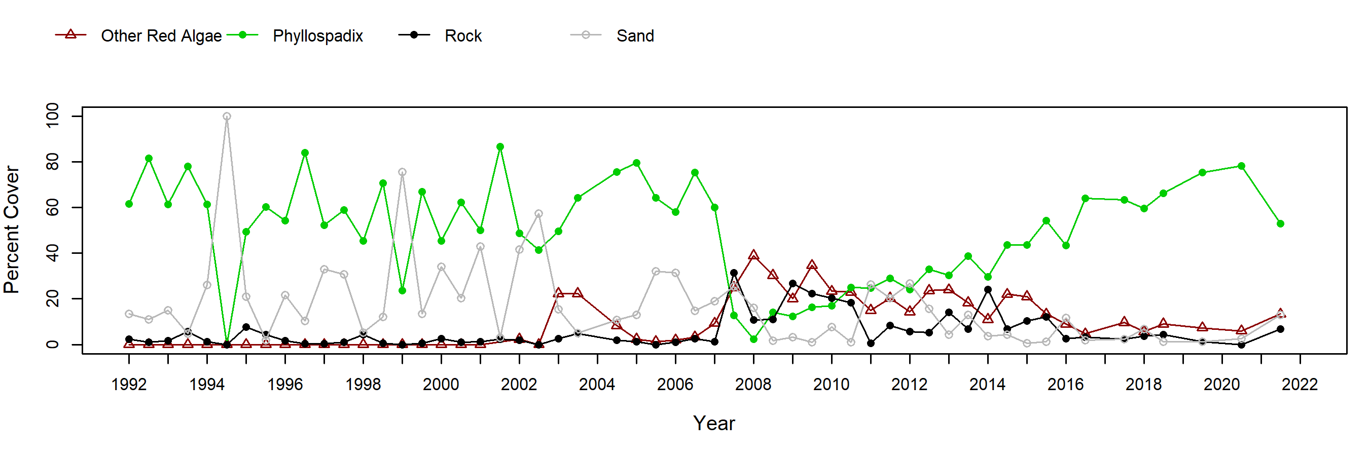 Coal Oil Point surfgrass trend plot