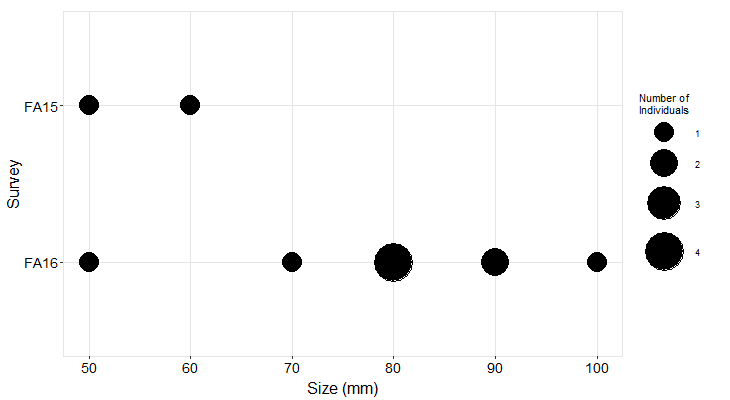 Cosign Pisaster size plot