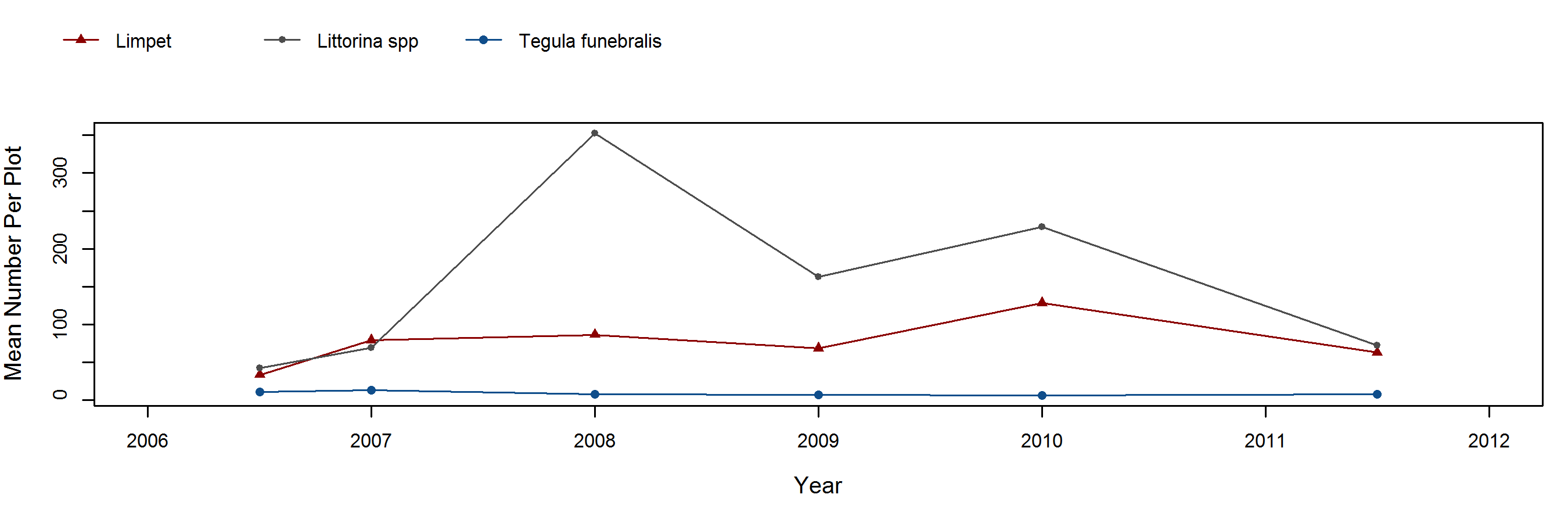 Cuyler Harbor Endocladia trend plot