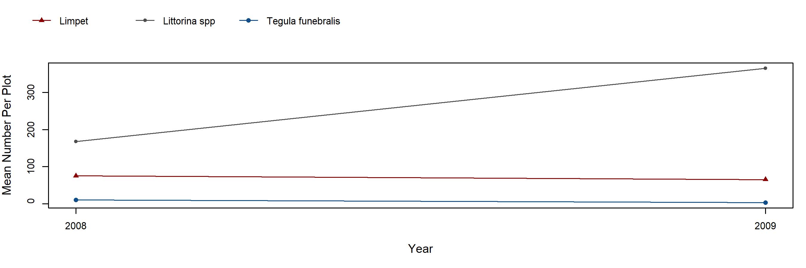Davenport Landing barnacle trend plot